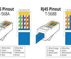 cat5e rj45 jack wiring diagram most rj45 568b wiring diagram cat5e rj45 jack wiring diagram brilliant cat5e rj45 diagram wiring inside techrush me rh techrush me