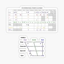 An alphabet developed by the international phonetic association to provide suitable symbols for the sounds of any language. International Phonetic Alphabet Stickers Redbubble