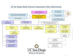 Ppt Uc San Diego Health Sciences Organization Chart