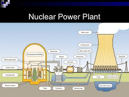 nuclear energy pros and cons