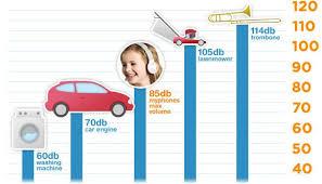 Decibel Level Comparison Chart Kids Decibel Chart Decibel