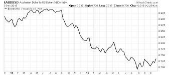 Aus Dollar Chart Aud Usd Conversion Audusdgraph Com