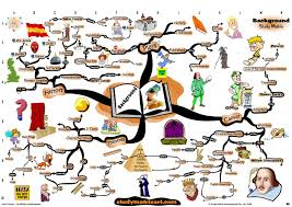 life of william shakespeare essay short essays on life short  mindmaps directory page of mindmap of juilus caesar background analysis