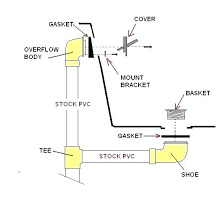 how to replace bathtub drain lever bathtub drain shoe bathtub drain shoe bathtub drain leak repair
