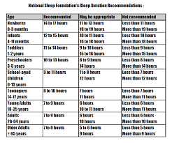 Screen Time Recommendations By Age Chart The Art Of Sleep