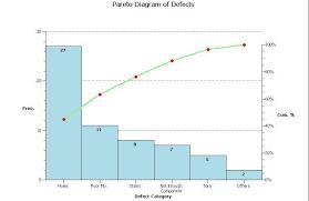 Pareto Chart Asq Pareto Chart For Quality Management Resume Sample Ideas