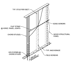 Aisi Shear Wall Design Guide Structure Magazine Aisi S400 15 S1 16
