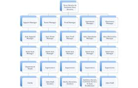 Retail Store Org Chart Organization Structures Organizational Theory And Behavior