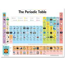 Ctp 8619 The Periodic Table With Pictures Chart