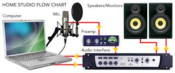 home recording studio 101 technical articles cablewhole com example studio setup