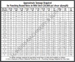 Punch Tonnage Chart Useful Charts Resources Hweiss Machinery Supply