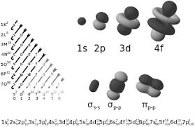 Aufbau Chart Electron Configuration Wikipedia