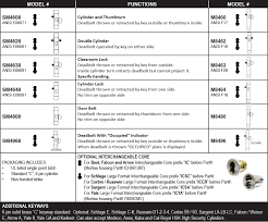 Mortise Series Cal Royal Products Inc