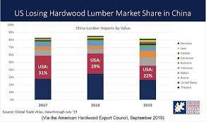 Hardwood Lumber Prices Chart Us Hardwood Industry Reeling From Tariffs Trade War With China