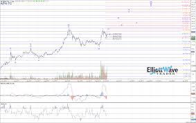 Tc Chart Aph Tc Elliott Wave Chart Analysis On Oct 10th 2018