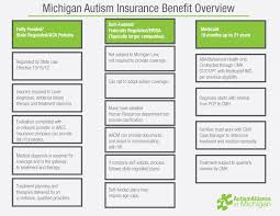 Medicaid Eligibility Income Chart Michigan Insurance Facts Autism Alliance Of Michigan