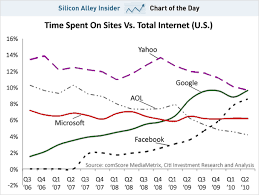 Chart Of The Day Time Spent On Yahoo Hits An All Time