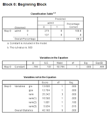 Logit Model Logit Regression Spss Data Analysis Examples