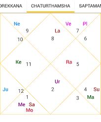 Chaturthamsa Chart Casting Method Astro Pankaj Seth