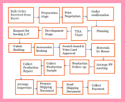Garment Production Process Flow Chart How To Execute A Bulk Order In Garment Industry Goldnfiber