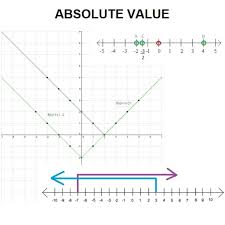 Real Numbers Chart Worksheet Definition Properties And Graphing Of Absolute Value