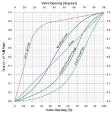Specifying Control Valve Data Engineered Software
