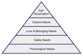 Blank Maslow Hierarchy Needs Chart Maslows Hierarchy Of Needs A Definitive Guide To Human