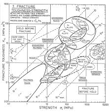 Fracture Toughness Chart File Fracture Toughness Vs Strength Jpg Wikimedia Commons