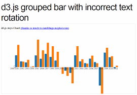 D3 Js Bar Chart Animation D3 Js Interactive Grouped Bar Chart Alternating Rotation