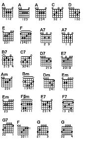 Guitar Chords Chart Guitar Chord Chart 2011
