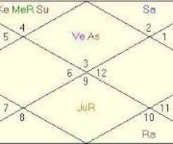 Moon Sign Calculator Or Rashi Calculator Astrozing