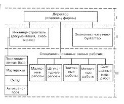 Совершенствование структуры управления строительной фирмы ООО  О