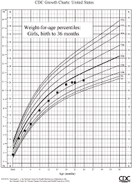 Cdc Growth Chart Weight For Age Childrens Height Chart