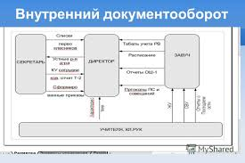Презентация на тему Дипломный проект на тему Проектирование ИС  7 Внутренний документооборот