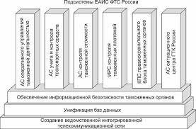 Единая автоматизированная информационная система ЕАИС таможенных  Каждая таможня имеет собственную информационно вычислительную сеть ЕАИС ФТС России выполняет широкий круг задач по автоматизации технологий таможенного