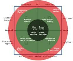 Blog Organizational Physics By Lex Sisney
