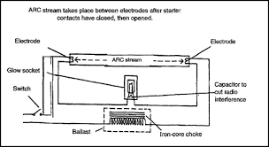 installing electrical convenience devices How To Wire A Fluorescent Light Ballast Diagram schematic layout for fluorescent fixtures how to wire a fluorescent light diagram