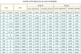 Steel Schedule Miramontes Co