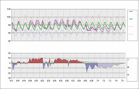 Kstl Charts St Louis Missouri Lambert Daily Temperature Cycle