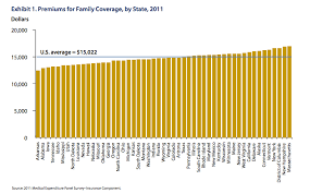 the average american family pays 15 022 a year in health insurance premiums there is a fair amount of variation by state though which you can see in this