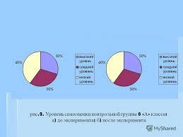 Презентация на тему Дипломная работа на тему Дистанционный  Уровень самооценки контрольной группы 8 А класса а до эксперимента б после эксперимента