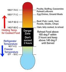 Food Temperature Chart Danger Zone Danger Zone Food Safety Temperature Charts Cook Reheat