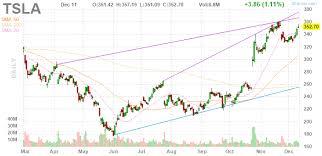 Aig Stock History Chart 3 Big Stock Charts For Thursday Tesla Nutanix And Aig