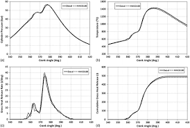 combustion and emissions of a common rail diesel engine fueled fig 5 a cylinder pressure b cylinder gas temperature