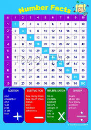 Uk Chart Facts Number Facts Chart Printable Maths Teacher Resources