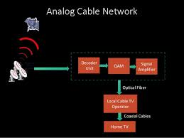 tv networks. tv; 9. analog cable network tv networks