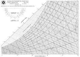 Trane Psychrometric Chart Si Units 21 Described Psychrometric Chart In Si Units Pdf