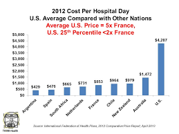 2016 cost per hospital day global ifhp