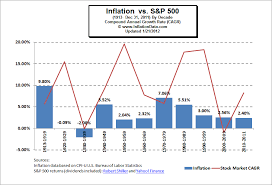 Stock Market Charts You Never Saw Is There A Correlation Between Inflation And The Stock Market