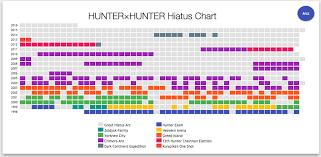 Manga Charts Graphs Charts Chronicle Hunter X Hunter Mangas Many